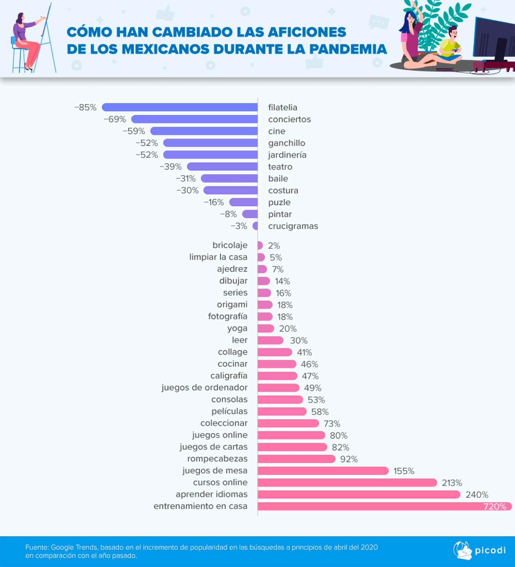 Actividades mexicanos